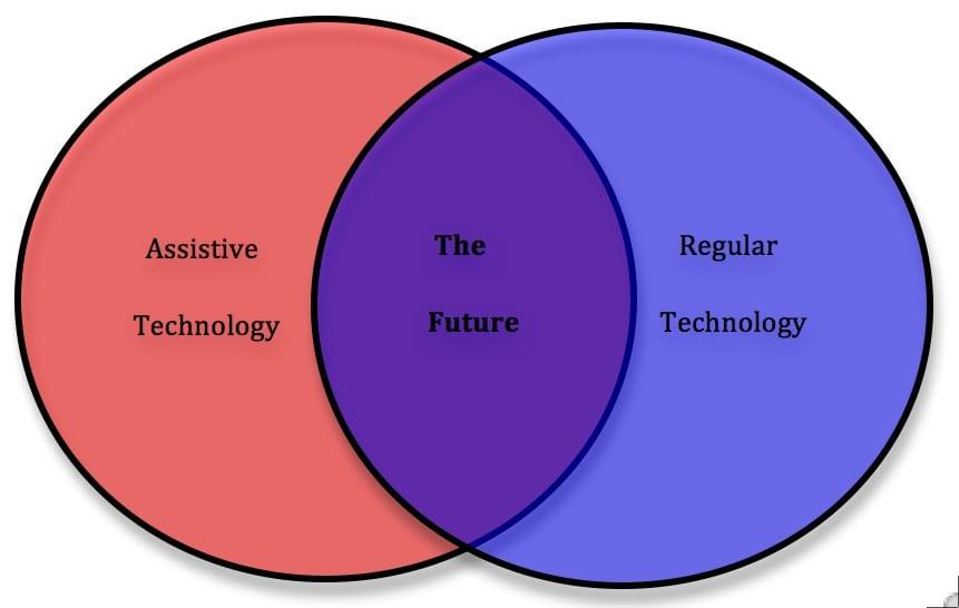 Assistive Technology Regular Technology Mashup Picture
